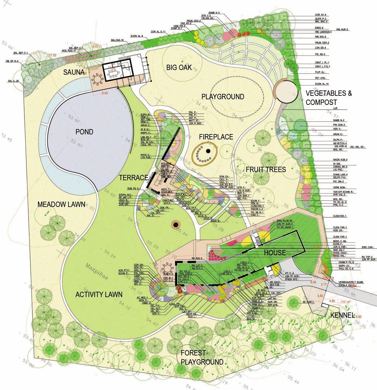 Planning A Garden Layout Garden Design Garden Project Country