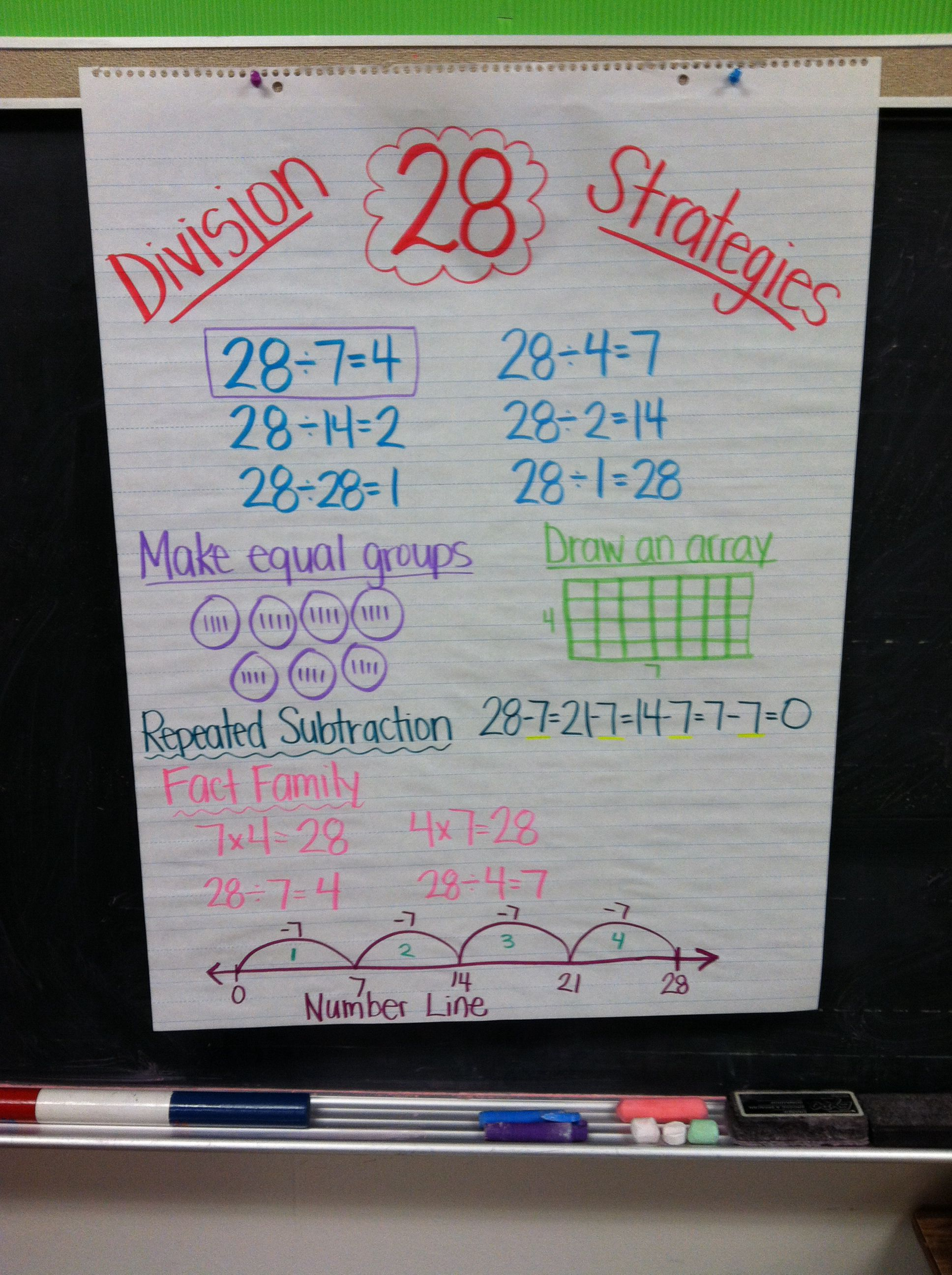 Division Strategies Anchor Chart Goes With The Foldable Make Equal Groups Draw An Array