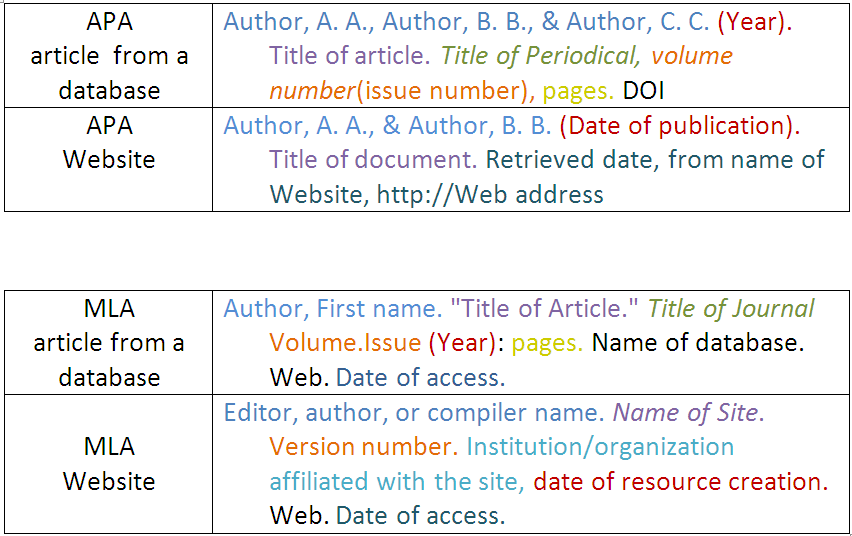 Referencing In Essay Example Of Apa Format Citation For Websites