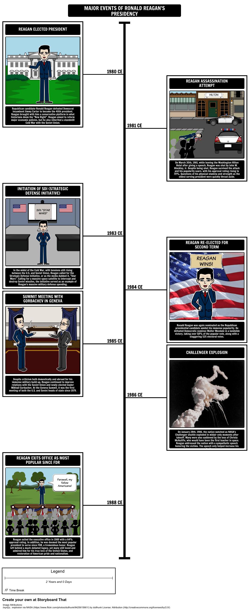 Reagan Presidency