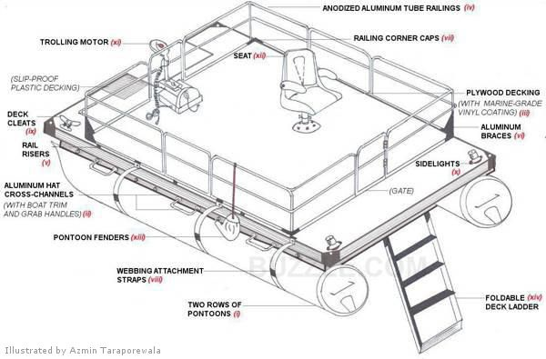 Wiring Diagram For A Pontoon Boat : 33 Wiring Diagram