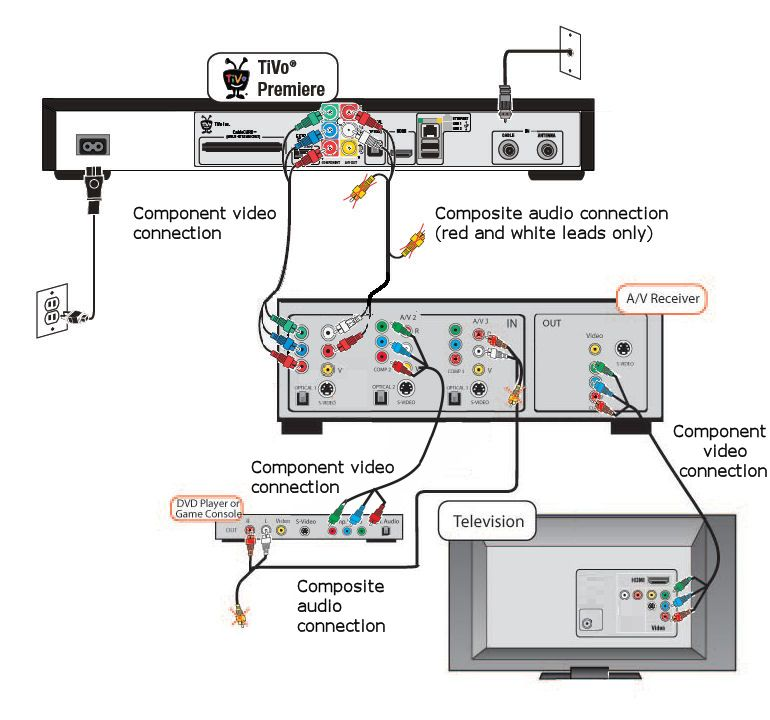home cinema wiring diagram generator control panel surround sound setup ideas for your car | ... and using component video
