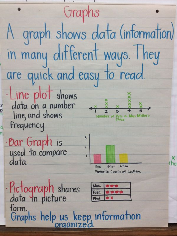 Types of Graph 3rd Grade Anchor Chart