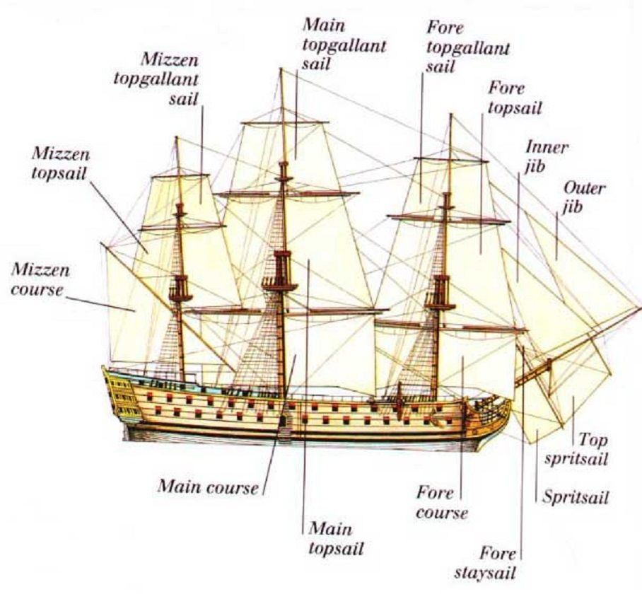 Terrific 18Th Century Pirate Ship Diagram Wiring 101 Cominwise Assnl