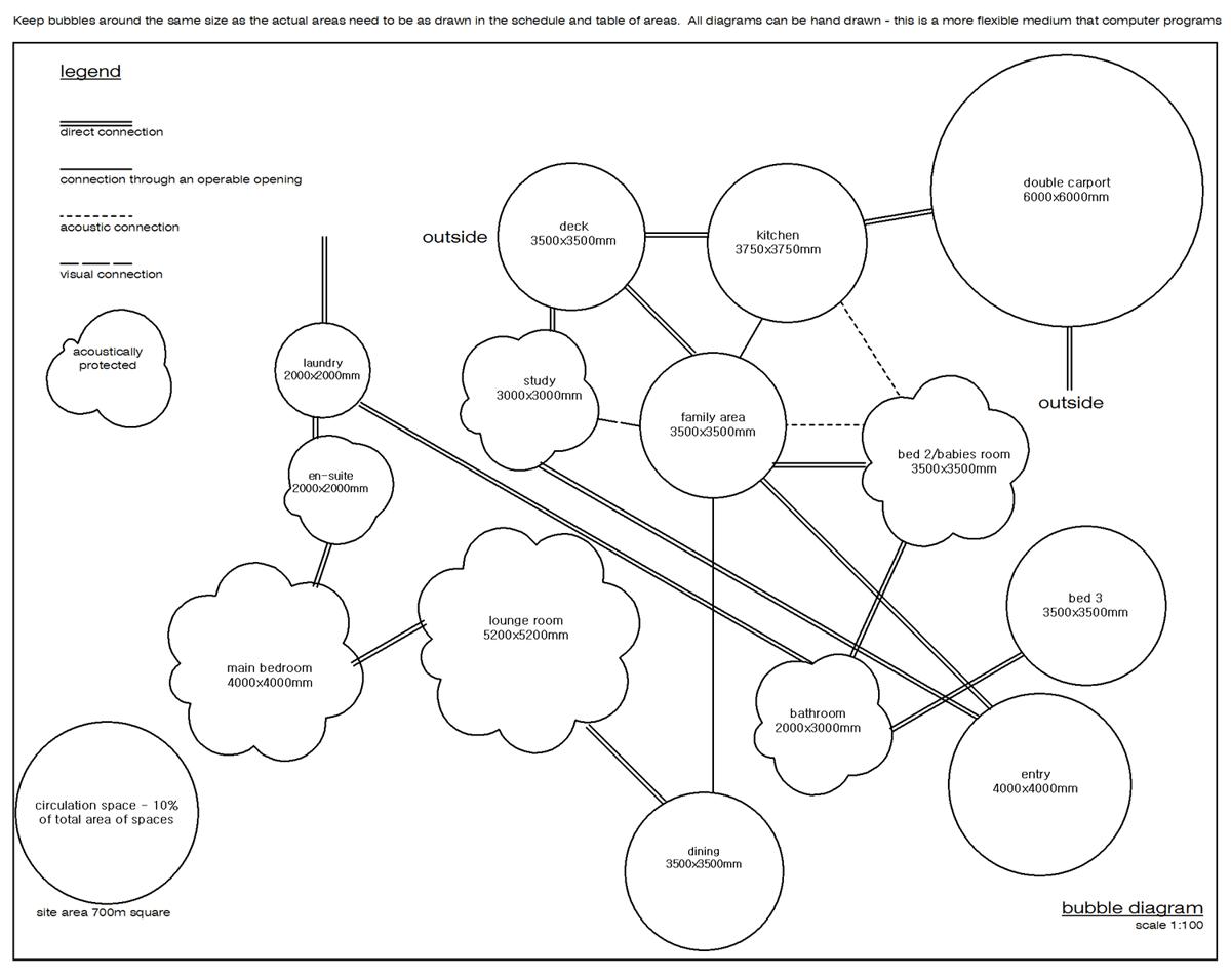 Bubble Diagram Or Relationship Diagram