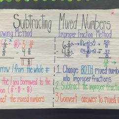 Tape Diagram Anchor Chart Multiplication Ford Bronco Starter Solenoid Wiring Adding And Subtracting Fractions With Unlike Denominators