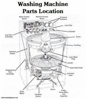 Washing Machine Parts Location Schematic Diagram | DIY