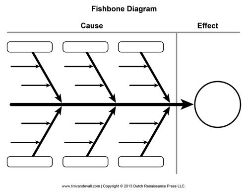 Fishbone Graphic Organiser for use to analyse cause and