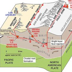 3 Types Of Faults Diagram 2005 Ford Focus Zx3 Radio Wiring Physical Geology Or Landforms Pinterest