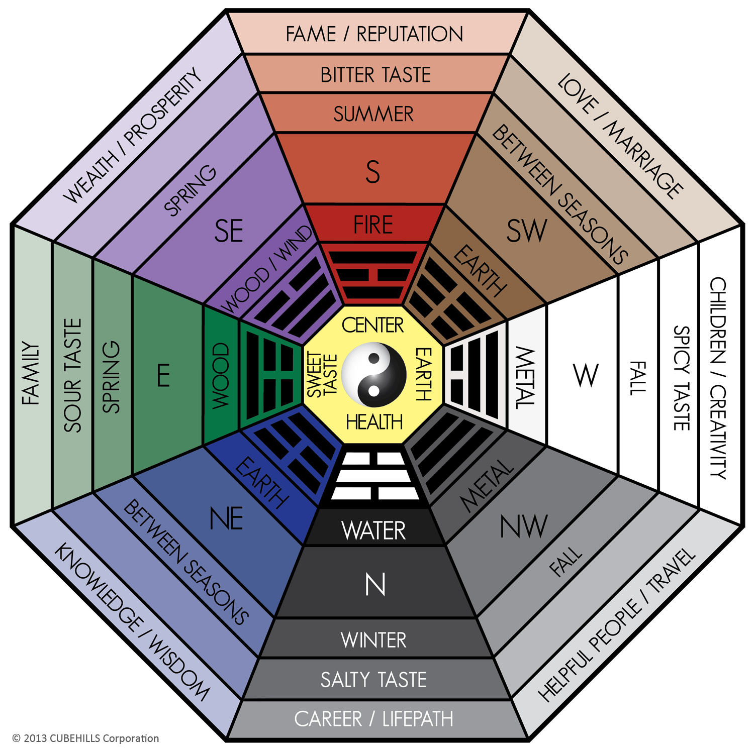 All About the Classical Feng Shui Bagua Home or Office  Pixel Media  Magic of Tidying Up and