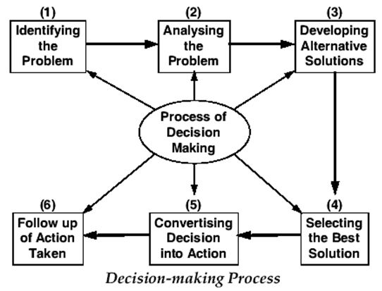 Management Information System: MIS AND DECISION MAKING PROCESS
