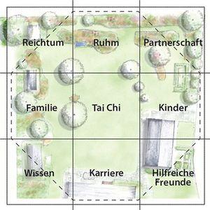 Feng Shui Garten Bereiche Garten Pinterest Feng Shui