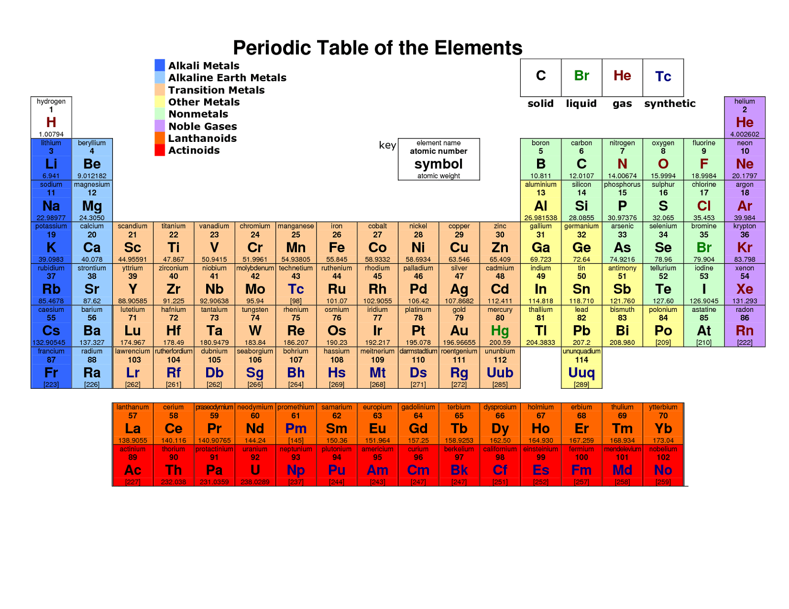 Printable Periodic Tables With Names