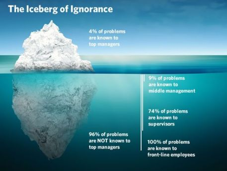 Image result for iceberg of ignorance