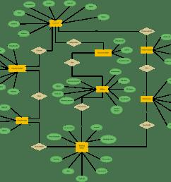 er diagram for car rental system entity relationship extended er diagram erd diagram [ 1865 x 1600 Pixel ]
