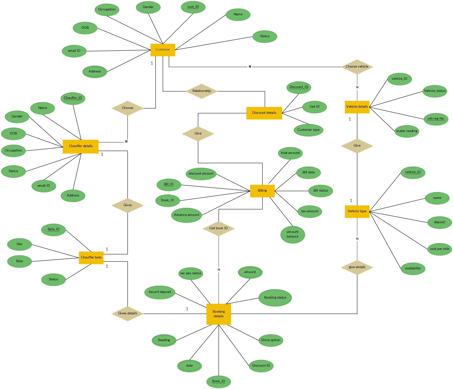 relationship code diagram main panel wiring er for car rental system entity
