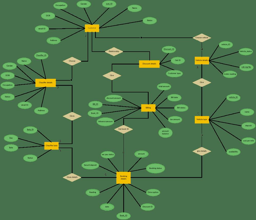 medium resolution of er diagram for car rental system entity relationship extended er diagram erd diagram
