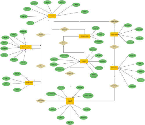 small resolution of er diagram for car rental system entity relationship extended er diagram erd diagram