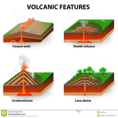 Composite Volcano Diagram Meter Socket Wiring Stages Of Volcanic Eruption Volcanoes