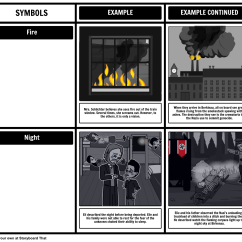Night Plot Diagram Sankey For A Washing Machine By Elie Wiesel Symbols In This Activity Students