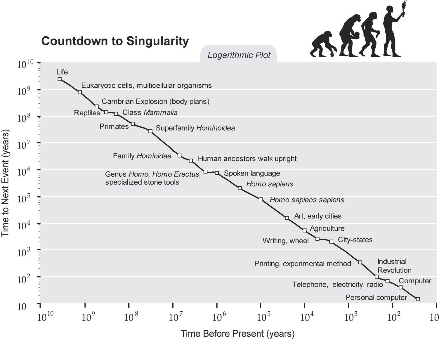 Singularity Is Near Sin Graph