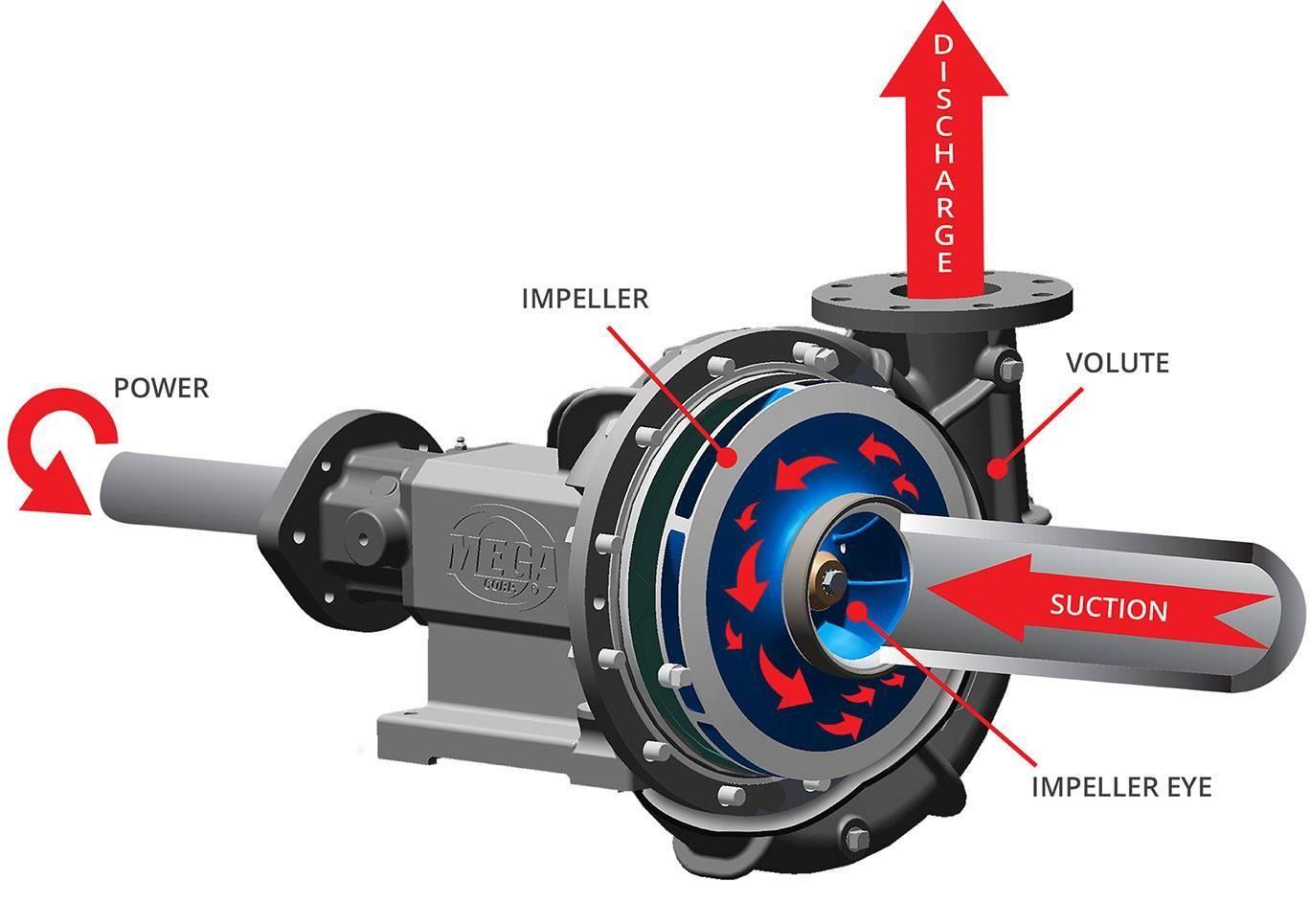 Centrifugal Pump Schematic Fire Engine Cutaway Diagram