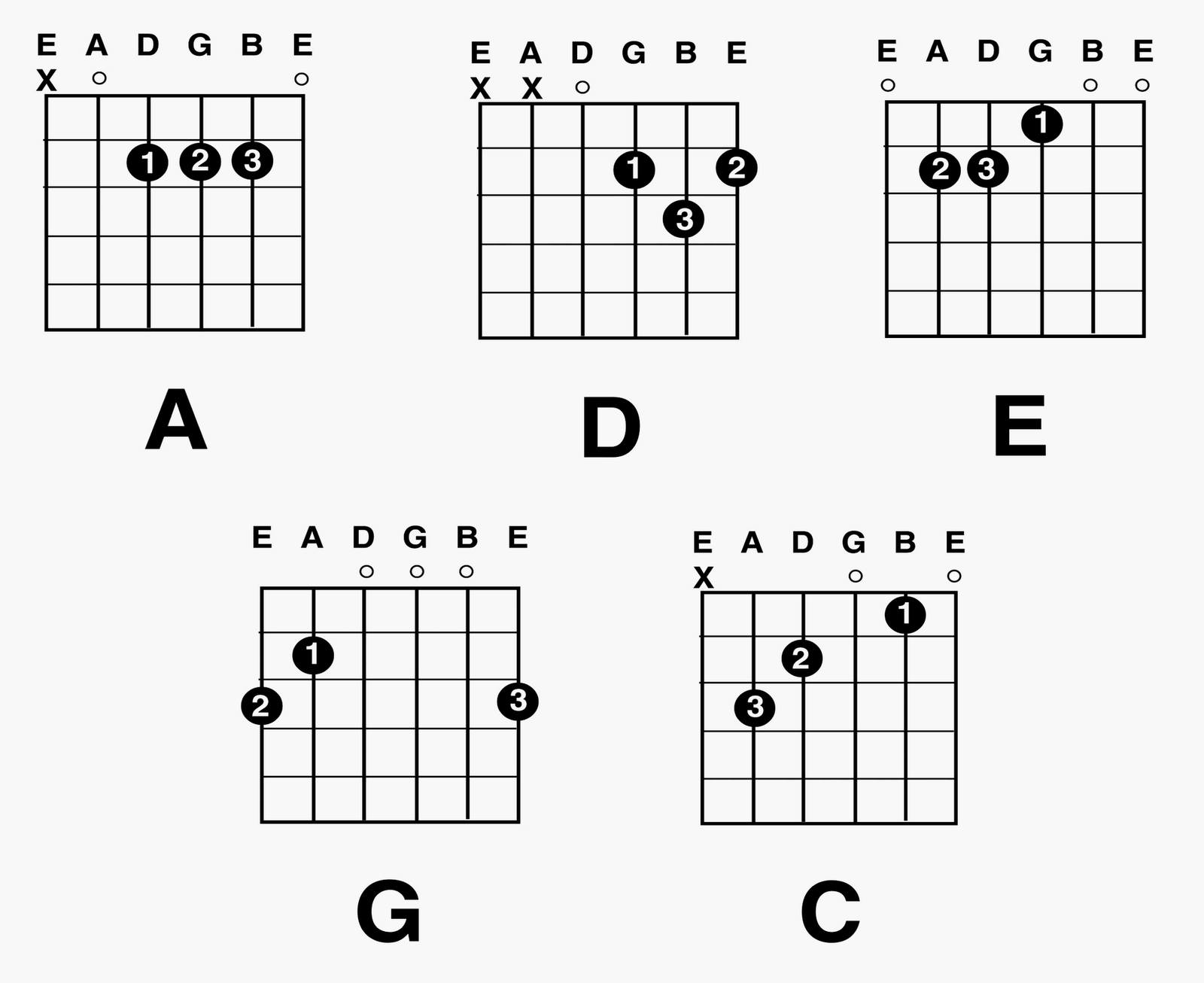 Free Guitar Lesson: How to Play
