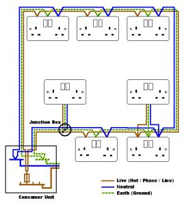 3 phase 5 pin socket wiring diagram ge triclad induction motor ring main circuit | diy pinterest diagram, photo albums uk and album