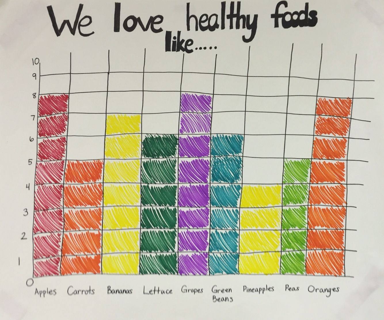 Healthy Habits Graph For Preschool The Kids Told Me All