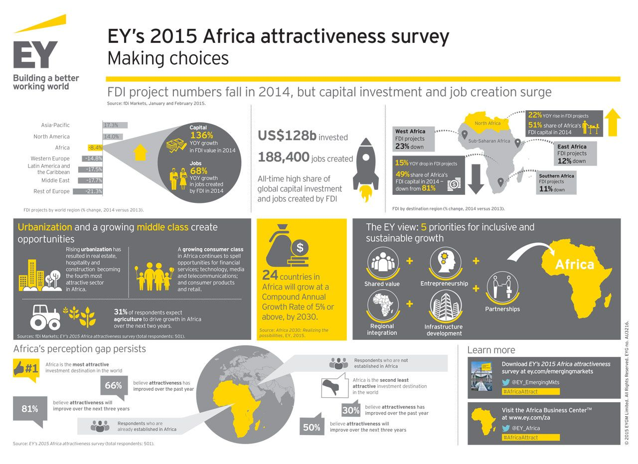 5th Edition Of The #EY Annual Africa Attractiveness Survey