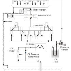 Porsche 944 S2 Wiring Diagram 2008 Jeep Jk Radio Engine Oil Flow Transaxle Tech Pinterest