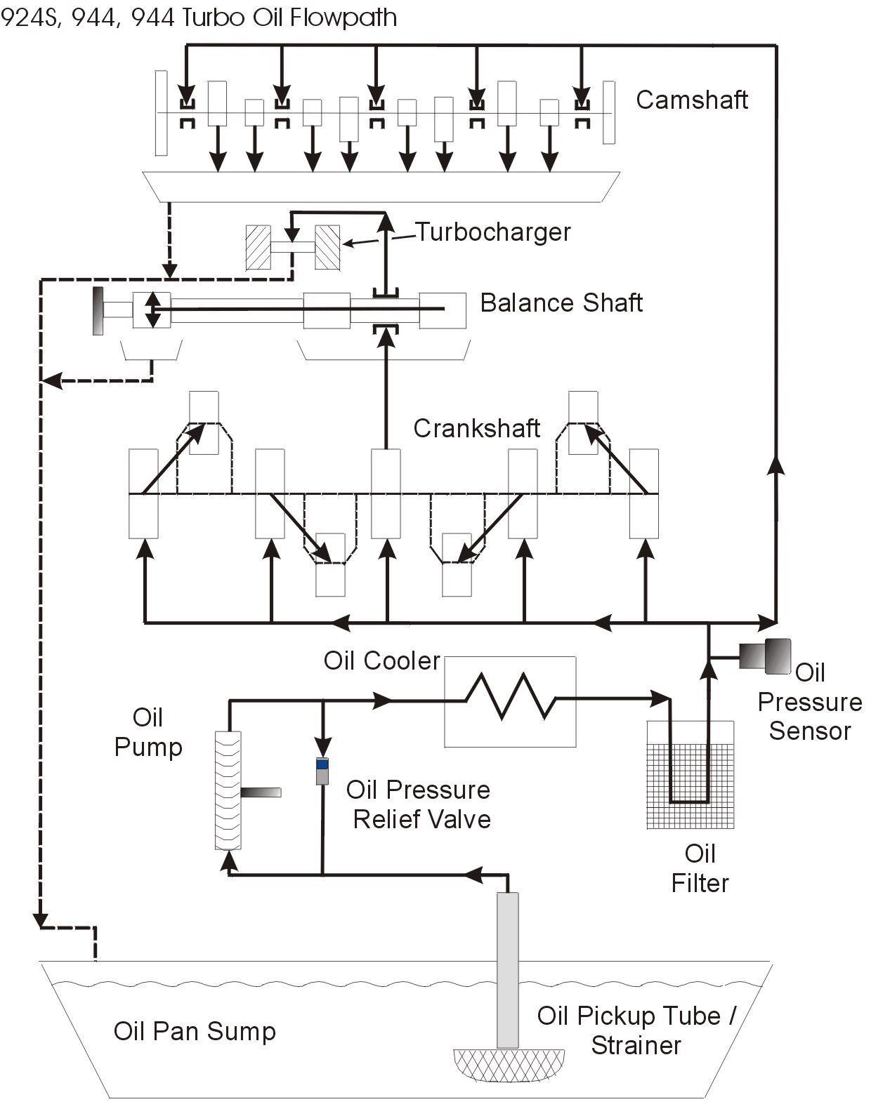porsche 944 s2 wiring diagram 2001 honda crv fuse box engine oil flow transaxle tech pinterest