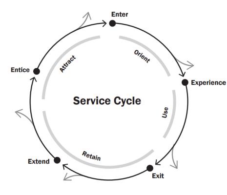 Design Thinking for Services: Service Design Blueprint