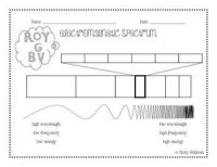 Electromagnetic Spectrum Worksheet Blank - electromagnetic ...