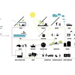 Diagram Big Wiring For Solar Panel To Battery Architecture Diagrams Architects Found
