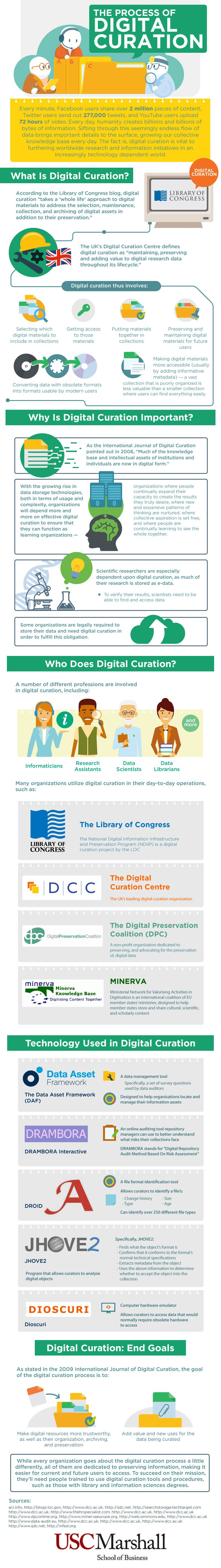 The Process Of Digital Curation #Infographic