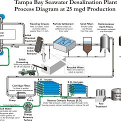 Diagram Of Water Purification Process Lawn Mower Ignition Switch Distillation Reverse Osmosis
