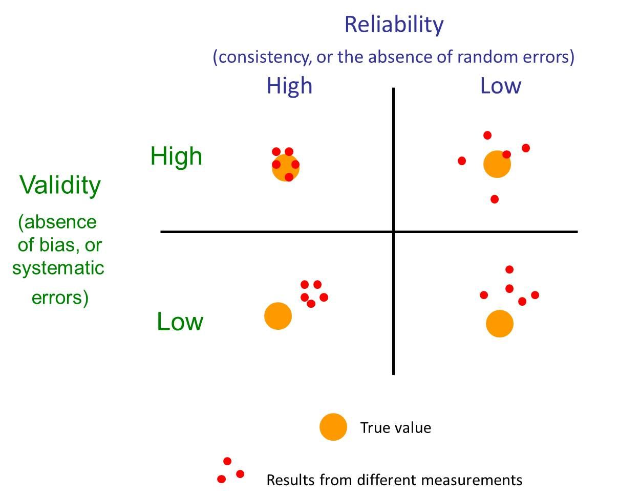 Reliability And Validity Of Health Measures