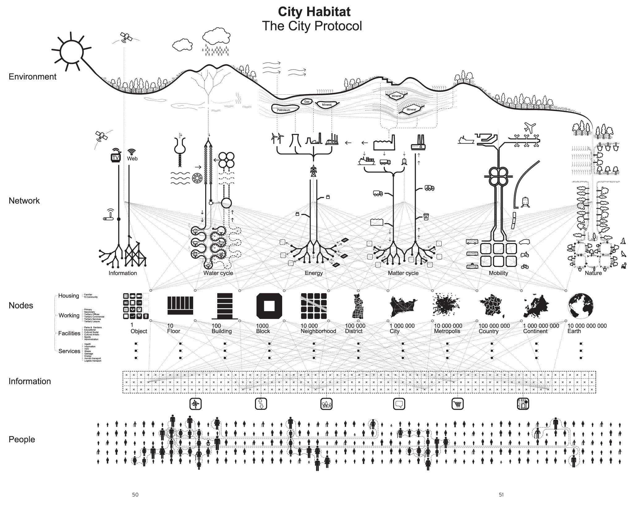 Mvrdv Diagram Program