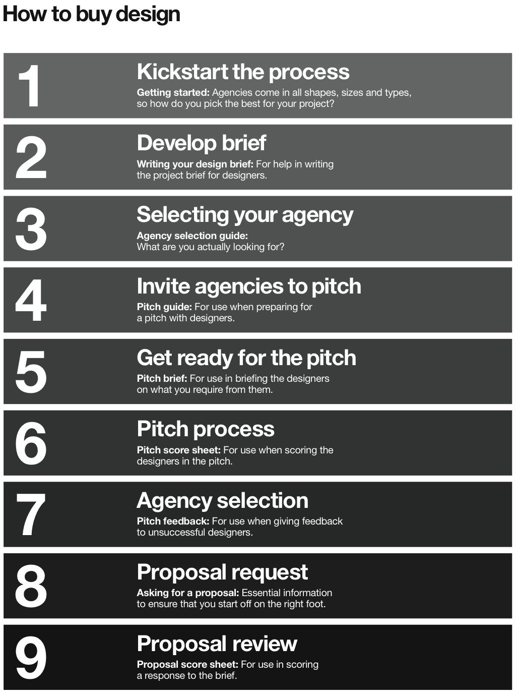 Stages Of A Creative Brief Design Brief Pinterest Créatif