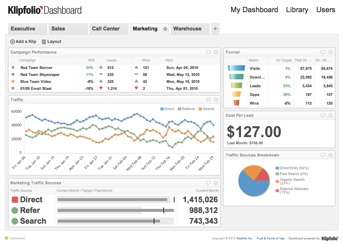 Business Intelligence Data Dashboard By Klipfolio