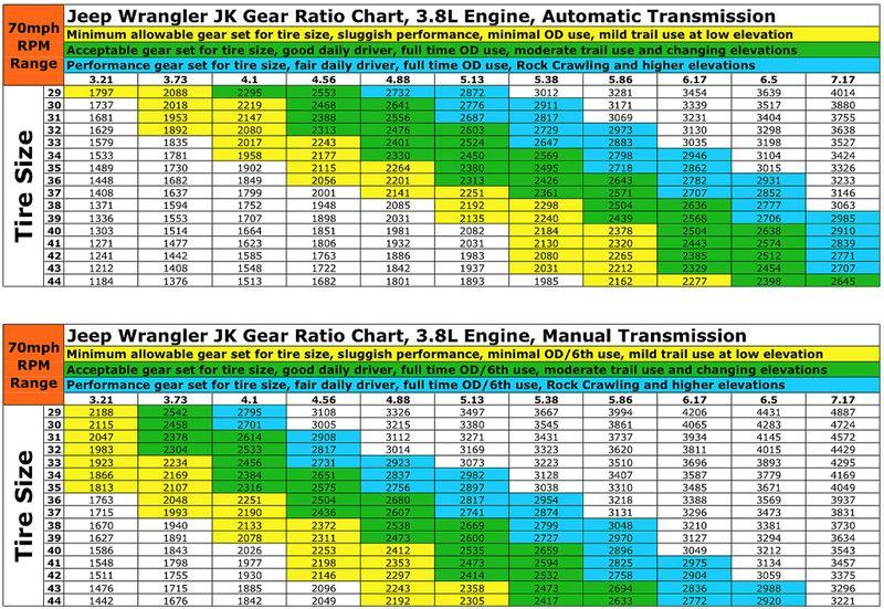 2013 Jeep Ratio Jk Gear Chart