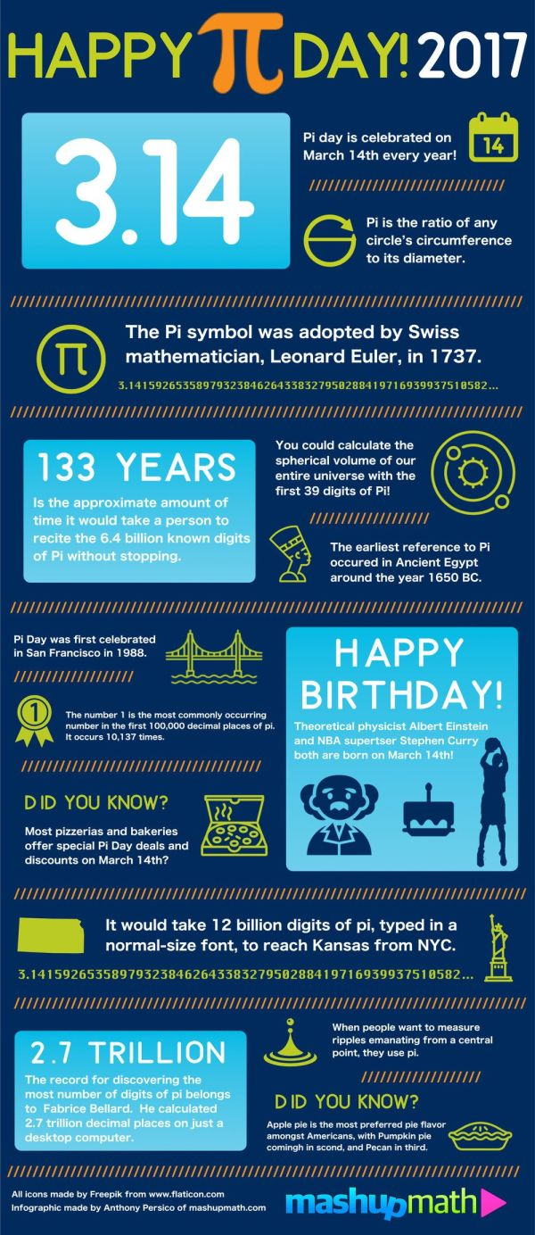Celebrate Pi Day 2017 With Fun Facts Infographic
