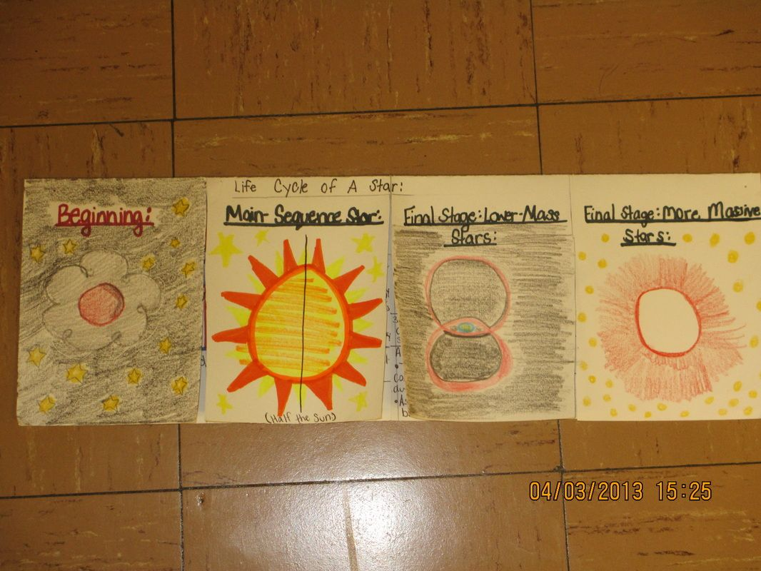 Life Cycle Of A Star Foldable