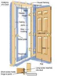 Door Frame: Anatomy Of A Door Frame
