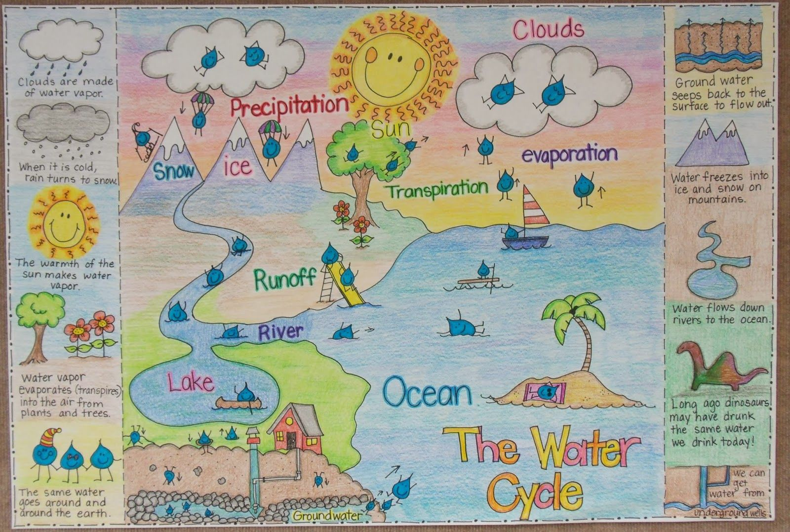 2nd And 1st Grade Smarty Arties Taught By The Groovy Grandma Water Cycle And Clouds Anchor