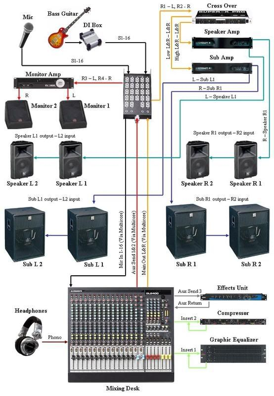 Live Pa Wiring Diagrams Apologies If The Image Is Too Big Sound Pinterest