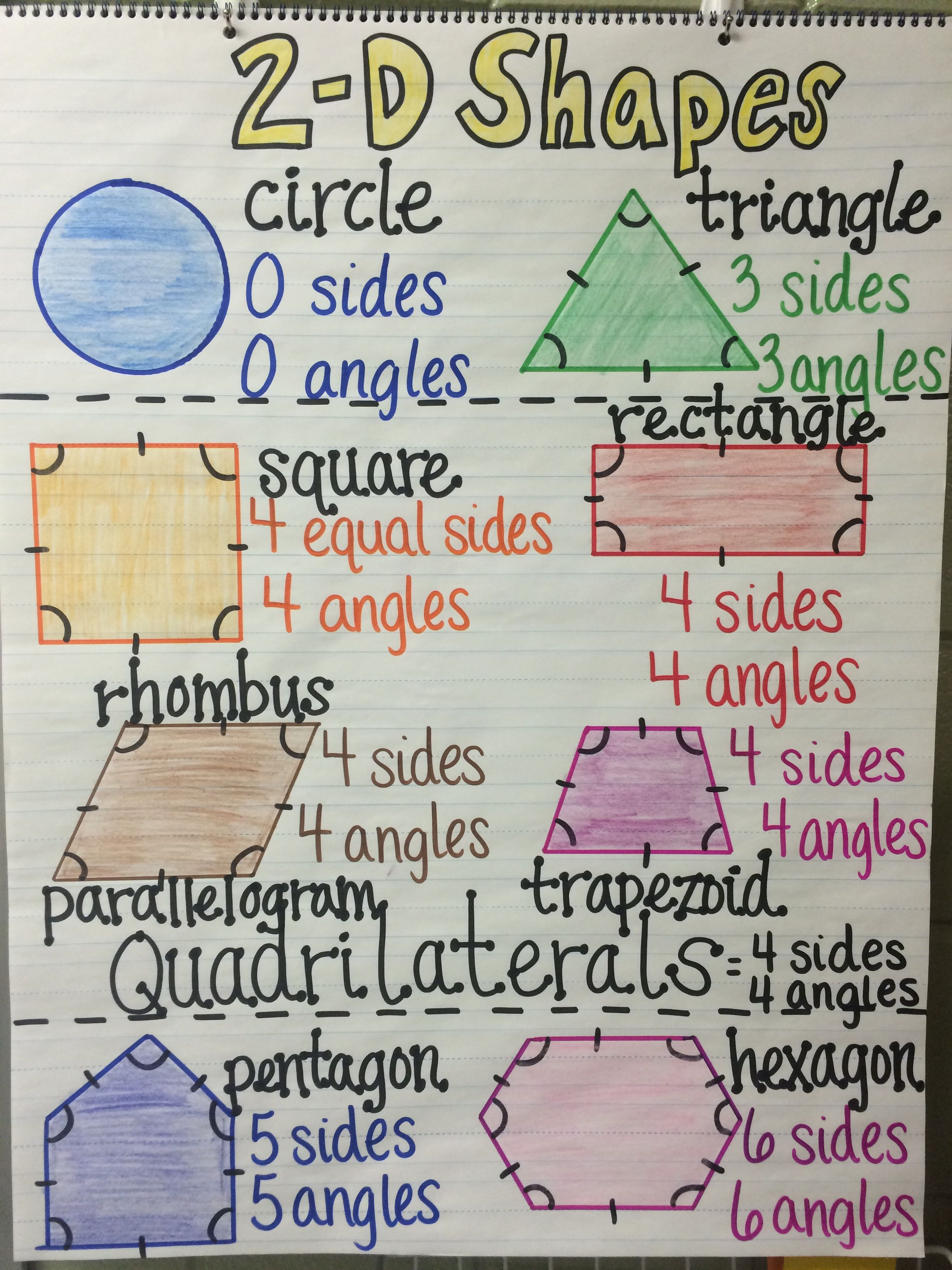 2 D Shapes Anchor Chart