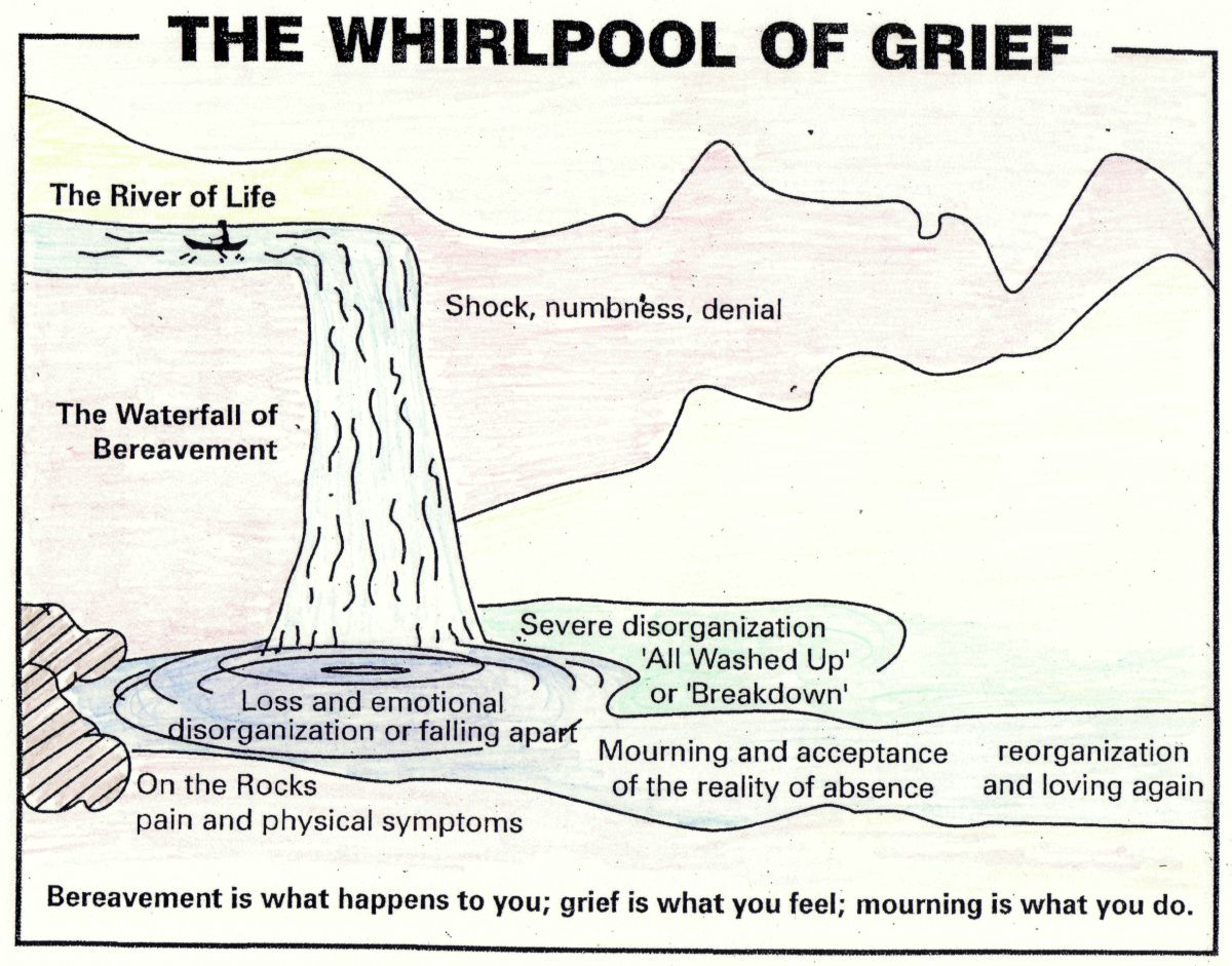 The Whirlpool Of Grief