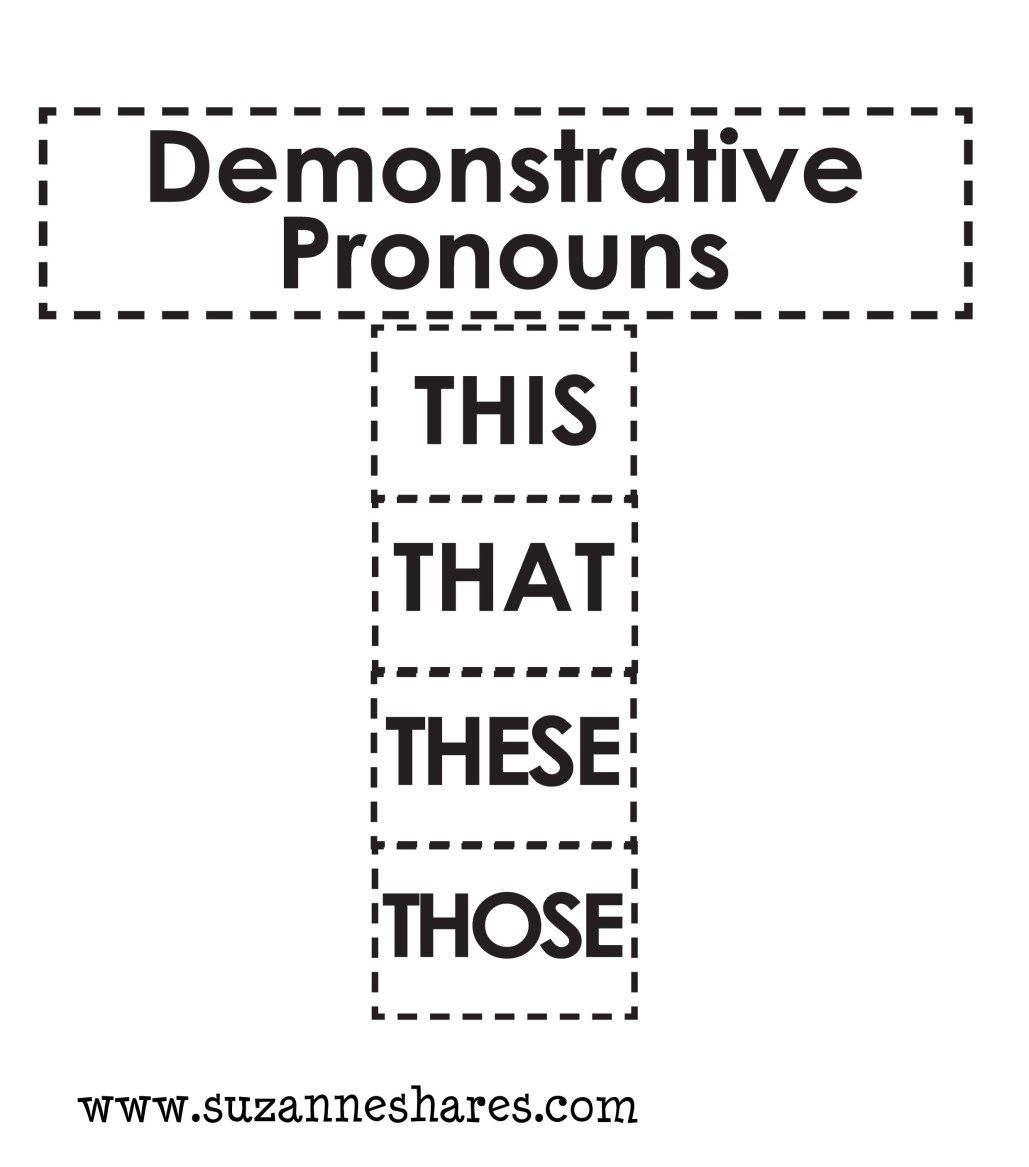 Demonstrative Pronouns Picture
